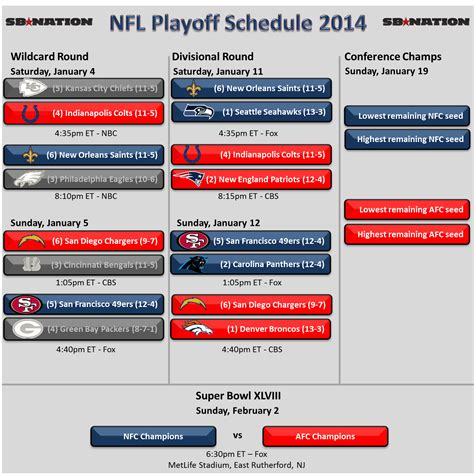 Kansas city chiefs and check out the full nfl playoff schedule for 2021 below as well as scores for afc and nfc games, tv channels, networks, how to watch information. NFL Playoff Schedule 2014: Divisional Round Preview, TV ...