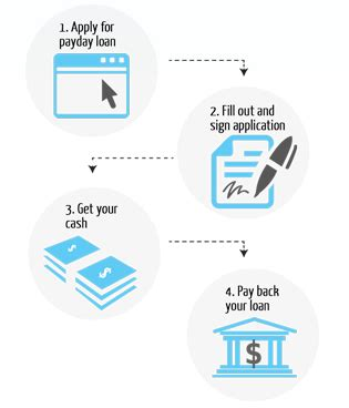 loans by phone loan by phone code