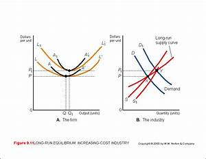 Constant Cost Industry Supply Curve  Solved  Below Is The