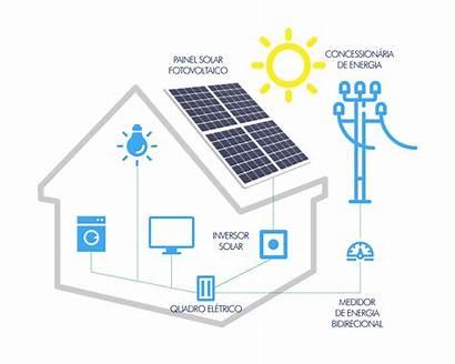 Solar Energia Funciona Como Fotovoltaica Funcionamento Solares