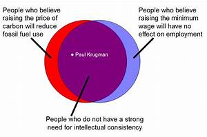 The Law Of Supply And Demand In One Venn Diagram
