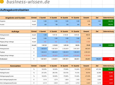 aussendienst organisieren management handbuch business