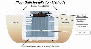 Floor safe installation illustration lovely how to for How to install a floor safe in concrete