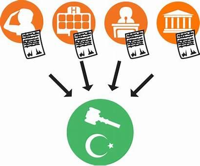 Civil Certificate Registration Birth Clipart Syria Procedures