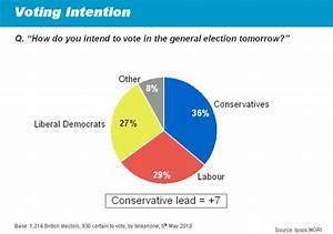 Ipsos MORI Final Election Poll