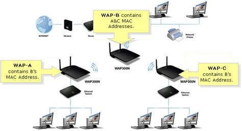 Linksys Official Support Configuring An Access Point As Wireless Router Bridge Mode Best Electronic 2017