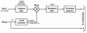 50 Power Analyzer Block Diagram Xp0s  U2013 Diagram Alimb Us