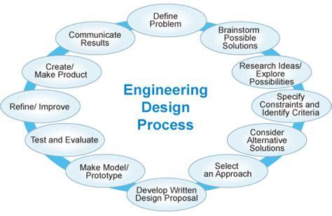 engineering design process stem happy meal
