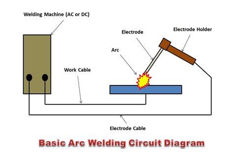 arc welding  arc welding works  welding