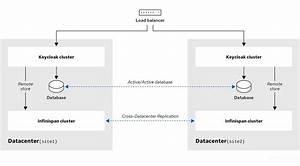 30 Data Center Diagram Example