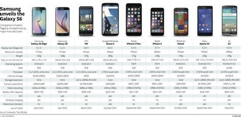 smartphone comparison   galaxy    edge