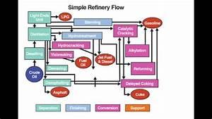 Fsc 432 Simple Refinery Flow