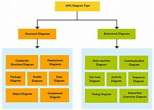 How To Design Uml Diagrams To Build Architecture For