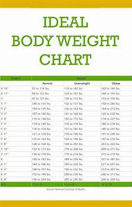 Bmi Weight Chart This Is How Much You Should Weigh According To Your Age