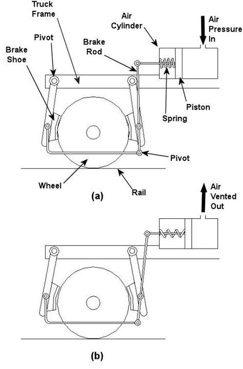 Railroad Brakes   Engineering Expert Witness Blog