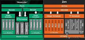 Amd Zen Cpu Architecture Doubles Down On Ipc And Floating