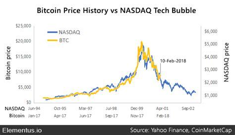 bitcoin compares  historical market bubbles