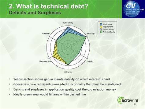 2 What Is Technical Debt?deficits. Environmental Studies Major Jobs. When Can You Withdraw From Roth Ira. Back Laser Hair Removal Vocational Schools Nj. Apps Development Software Best Back Stretches. Average Internet Upload Speed. Revenue Cycle Management Services. Email Anti Spam Software Magento Phone Number. Garage Door Repair Roseville
