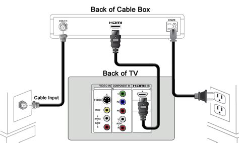 Sound Bar Wiring Diagram On Dish by Cox Cable Tv Receiver Feed News Indonesia