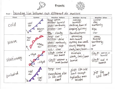 Weather Fronts Worksheet Worksheets Kristawiltbank Free Printable Worksheets And Activities