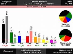 Landtagswahl Bayern  Neueste Wahlumfragen Im Wahltrend