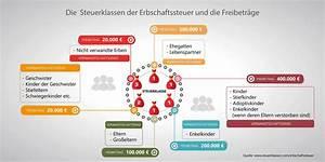 Freibetrag Erbschaft 2017 : erbschaftssteuer ein service der hoerner bank ag ~ Frokenaadalensverden.com Haus und Dekorationen