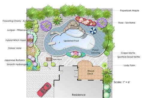 roland beginner landscape design names