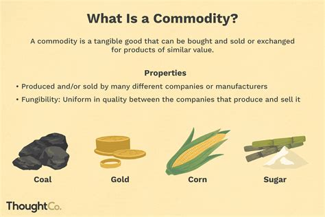 What Is a Commodity in Economics?