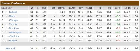 Playoff Standings Nba by Nba Playoff Forecast Tricky Business In Western Conference