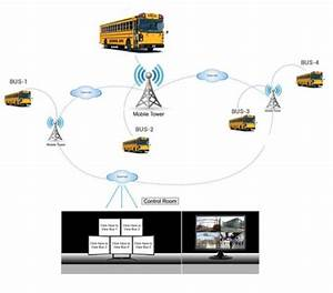 Bus Monitoring