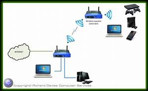 Computer Network Options