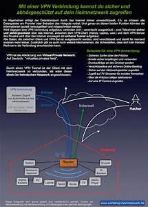 Was Ist Ein Heimnetzwerk : infografik mit einer vpn verbindung kannst du sicher und abh rgesch tzt auf dein heimnetzwerk ~ Orissabook.com Haus und Dekorationen