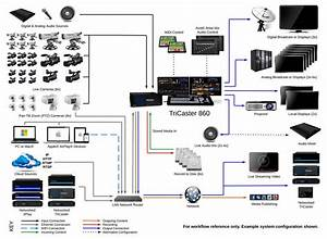 Tricaster 860 System Diagram