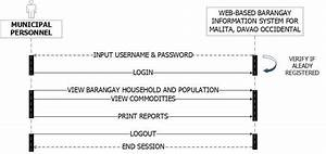 Municipal Personnel Sequence Diagram Of The System
