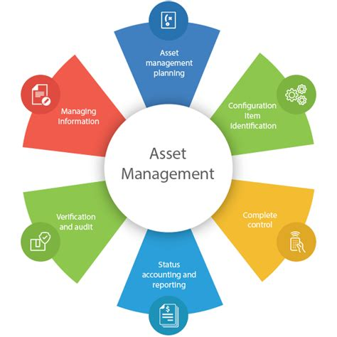 asset management software itam itil compliant