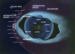 Voyager-1, and human civilization, finally leave the Solar ...