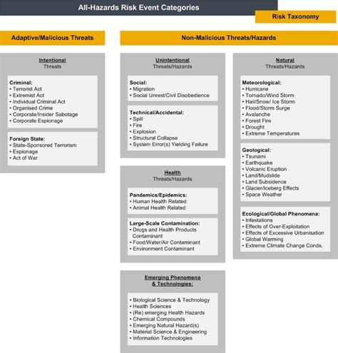 archived  hazards risk assessment methodology