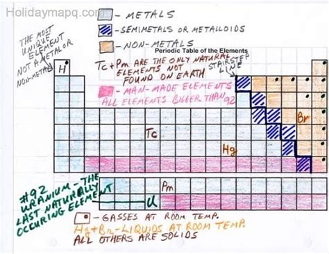 mastering the periodic table activity 14 answers periodic table worksheet holidaymapq com