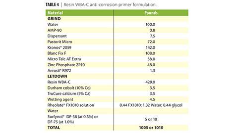 defoamers  wetting agents  waterborne alkyd coatings