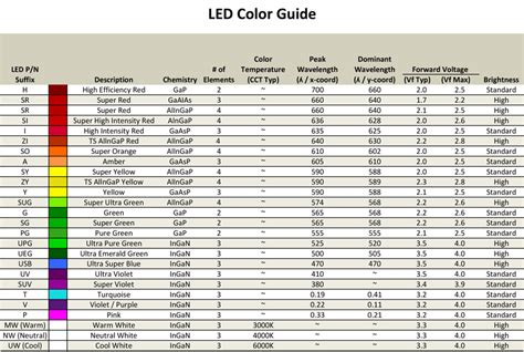 Temperature Differences, 6000k, 5000k Led