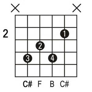 C Sharp 7 Guitar Chord