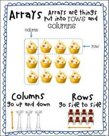 Math Arrays 3rd Grade Anchor Charts