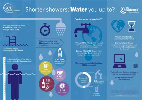 How Much Water Does A Shower Use Per Minute Shorter Showers Caign Gcu Students Association