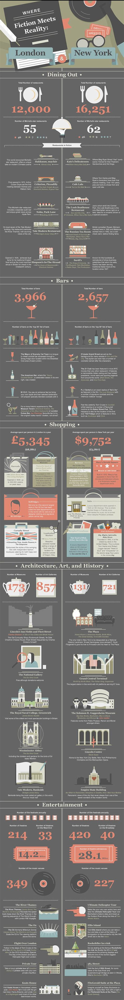 London Vs New York Infographic Compares The Two Cities