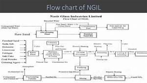 Process Flow Diagram Glass Production