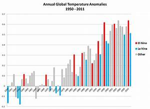 Global Climate Report