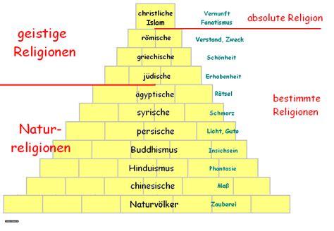 Haus Der Religionen Wir Sind Stufengang Der Religionen Hegel System De
