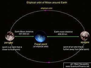 "How Does The Moon Stay ""Suspended"" In The Air? 