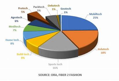 Textile Textiles Global Technical Rastgar Market Optimize