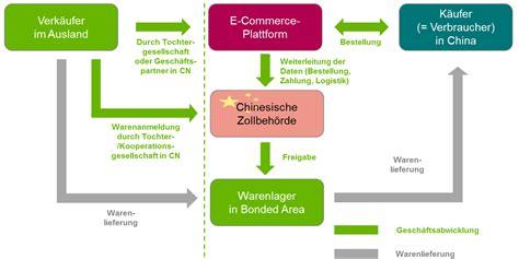 Fertiggarage Modelle Und Gestaltungsmoeglichkeiten by Boom Markt E Commerce Chancen Und Herausforderungen